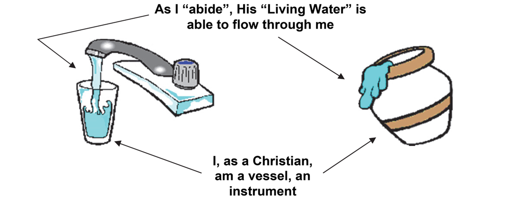 As I abide, His Living Water is able to flow through me