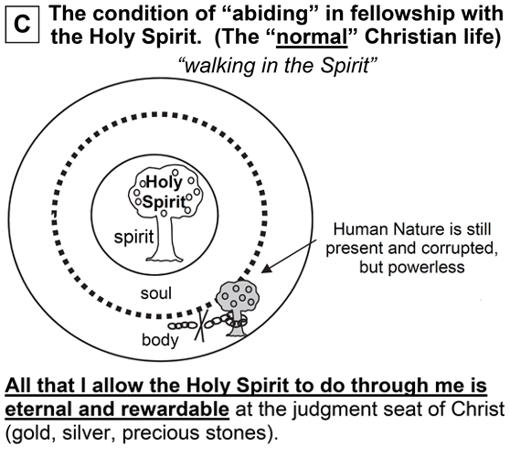 The condition of abiding in fellowship with the Holy Spirit