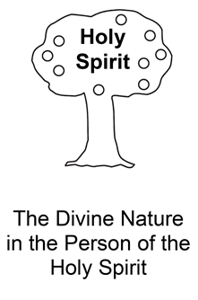 The Divine Nature in the Person of the Holy Spirit