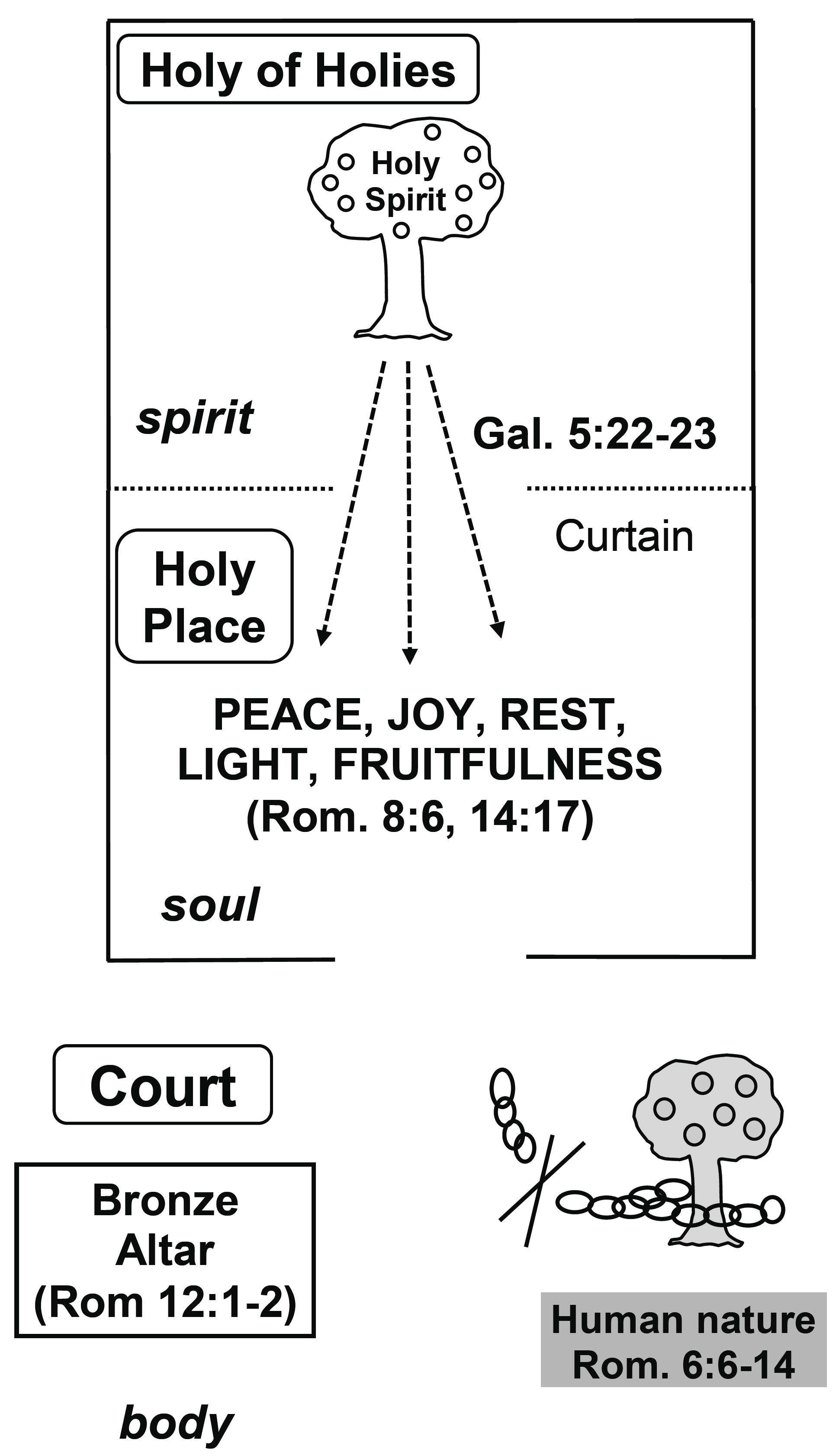 Walking in Fellowship with the Holy Spirit